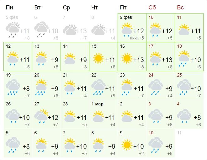 Температура в Ницце в феврале-марте 2018