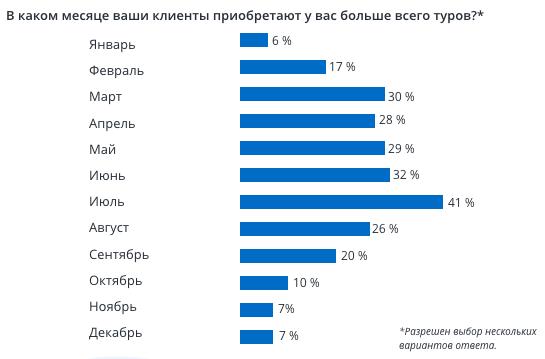 В какие месяцы российские туристы бронируют пакетные туры