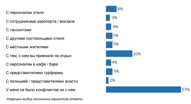 Конфликты на отдыхе: с кем ссорятся российские туристы в отпуске?