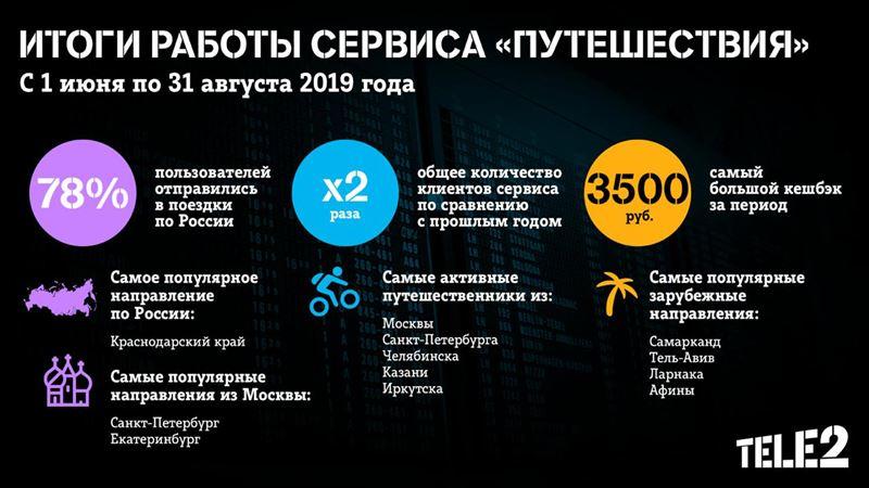 Tele2 отметил двукратный рост пользователей сервиса «Путешествия»