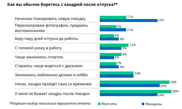 Как россияне борются с хандрой после отпуска