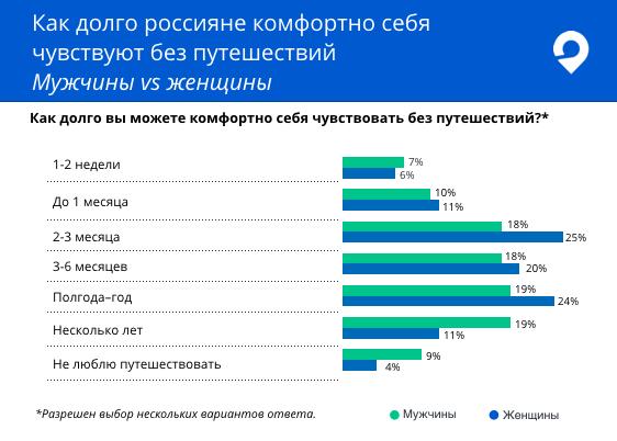 Россияне испытывают дискомфорт, если не путешествуют дольше трех месяцев