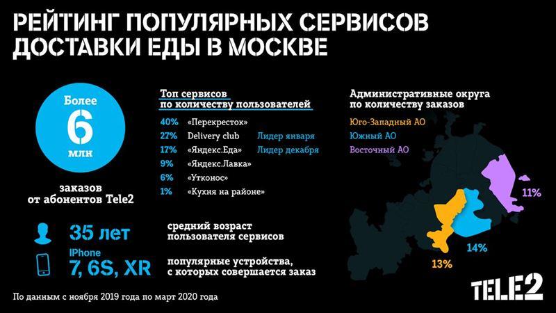 Московские клиенты Tele2 выбирают доставку еды из ресторанов