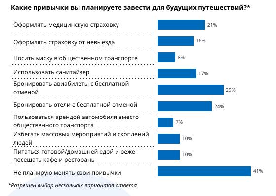 Как россияне пересмотрели свои привычки в путешествиях из-за пандемии